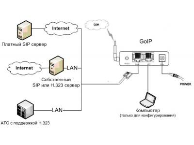Используем Voip шлюз GoIP для решения поставленных задач в IP-телефонии.