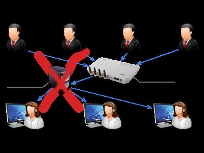 Использование Voip-Gsm Шлюзов в IP-Телефонии без сервера, без IP-АТС (т.е. без компьютера)