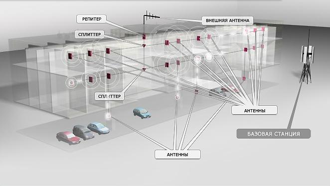 Репитер Gsm в торговых центрах | www.digus.com.ua