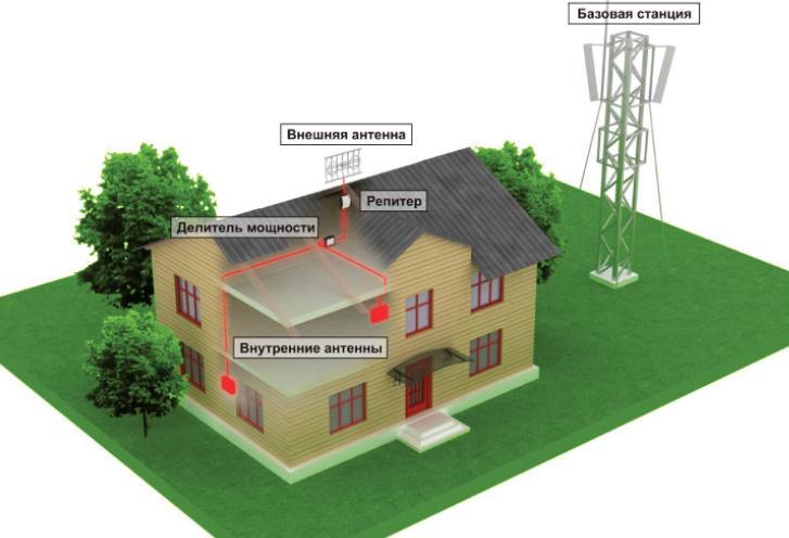 Репитер gsm на даче или в загородном доме | www.digus.com.ua