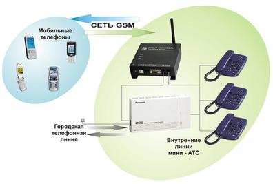 gsm шлюз www.digus.com.ua