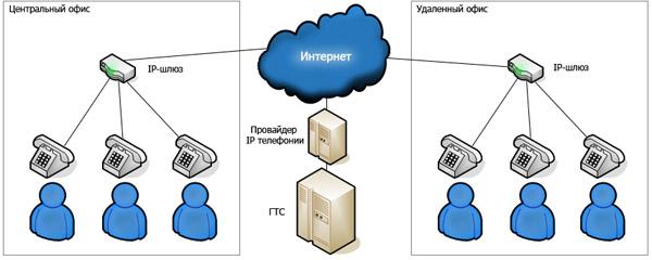 VOIP Телефония | www.digus.com.ua (098)3122701 (095)2492277 (044)3377277