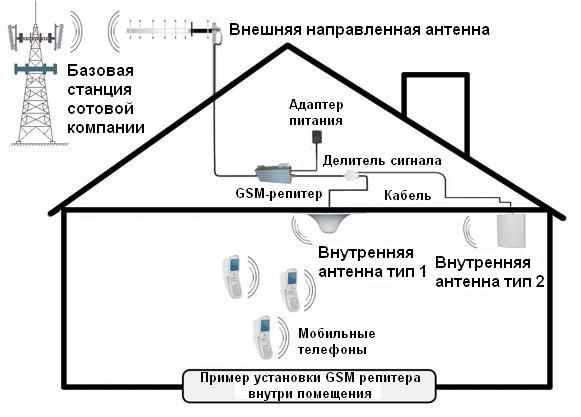 Усиление связи GSM. Продажа. Монтаж. | www.digus.com.ua