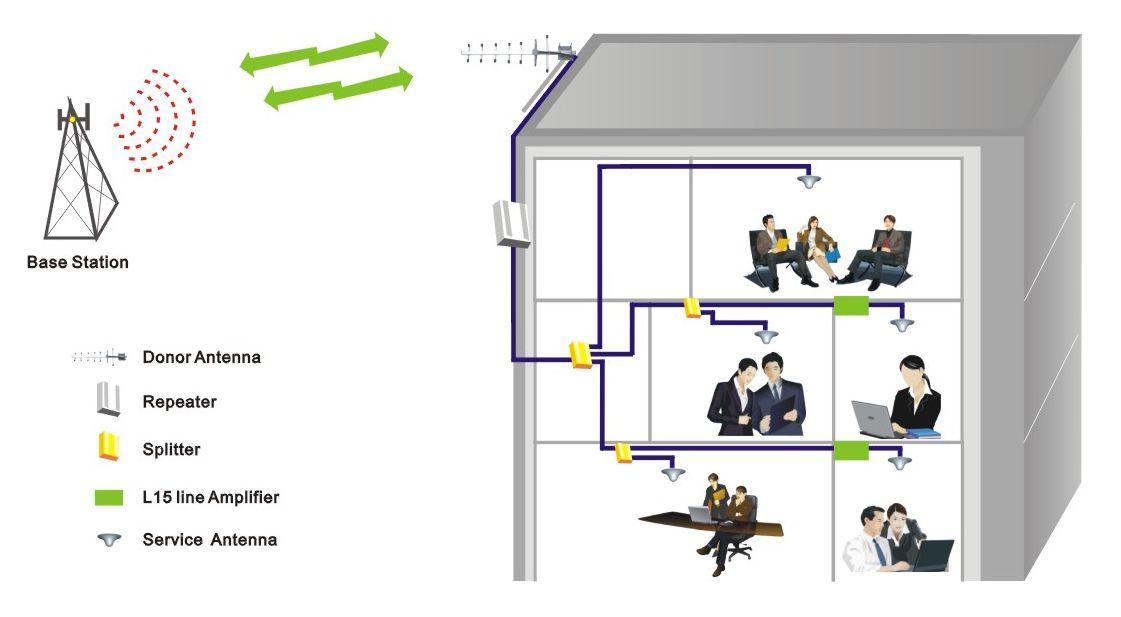 посилення gsm сигналу   www.digus.com.ua (095)249-22-77 (098)312-27-01 (044)337-72-77