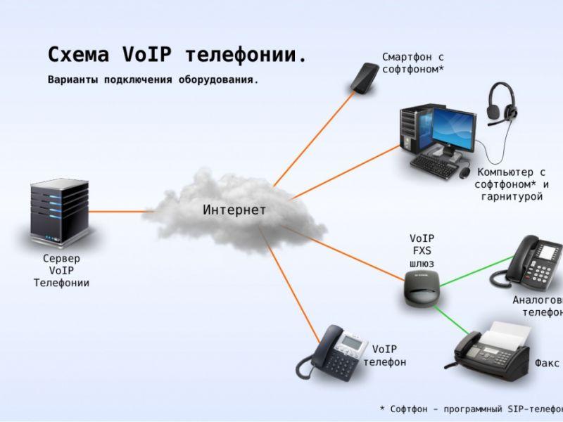 VOIP телефония | www.digus.com.ua
