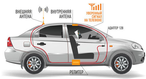 репитер в машину | www.digus.com.ua