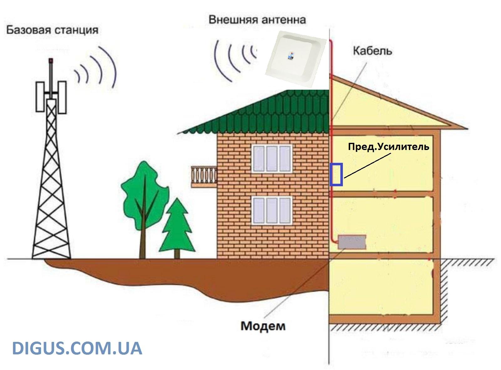 mimo antenna modem | www.digus.com.ua